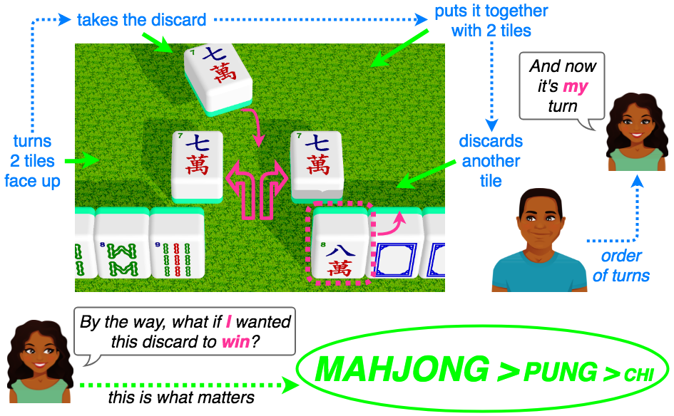 next turn in order of turns after the player who claimed the discard; Mahjong overrides Pung overrides Chi
