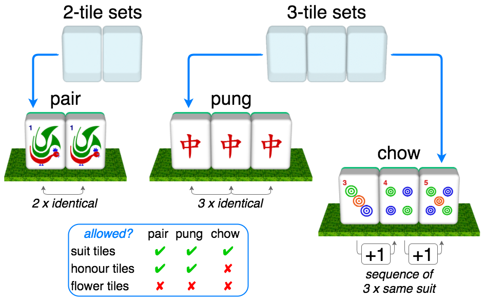 2-tile sets (pair is 2 x identical), 3-tile sets (pung is 3 x identical, chow is sequence of 3 x same suit)