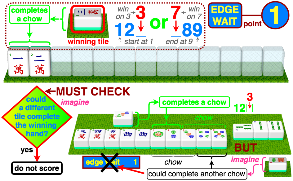Edge Wait 1 point - winning tile is a 3 that completes 123 or a 7 that completes 789; must check if a different tile could be imagined to complete the winning hand, in which case Edge Wait cannot be scored; example - 3 completing 123 in 12(3)-345, Edge Wait is not scored as 6 can be imagined to complete another chow as 123-45(6)