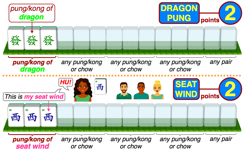 Dragon Pung 2 points - pung/kong of dragon; Seat Wind 2 points - pung/kong of the seat wind of the player who Hu