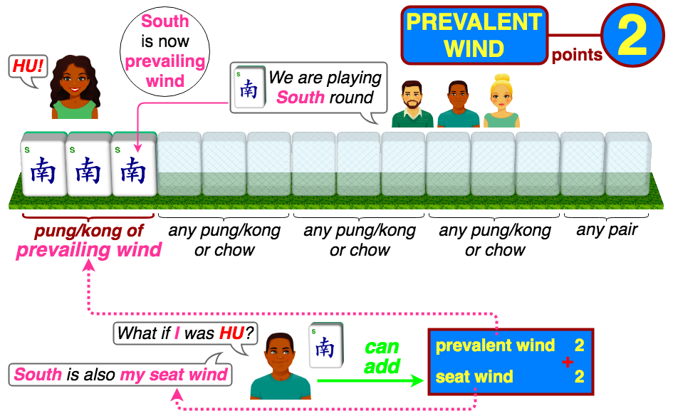 Prevalent Wind 2 points - pung/kong of the prevailing wind in the round that is currently played; Seat Wind and Prevalent Wind can be both added for the player whose seat wind is currently prevailing