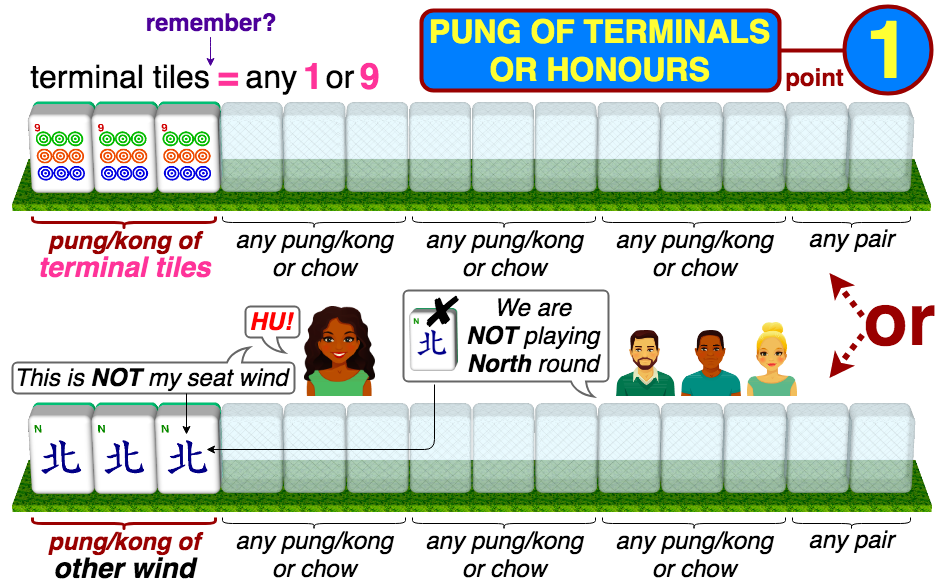 Pung of Terminals or Honours 1 point - either pung/kong of terminal tiles or pung/kong of a wind that is not prevailing and not the seat wind; terminal tiles are any 1 or 9